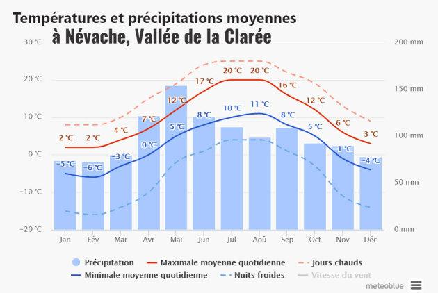 Météo, climat, températures moyennes à Névache 05 (Vallée de La Clarée)
